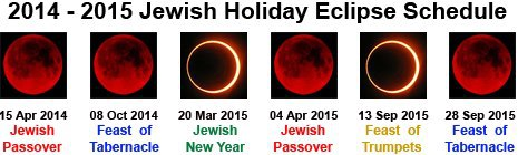 2014-2015BloodMoons